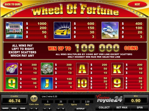 $1 wheel of fortune slot machine payout