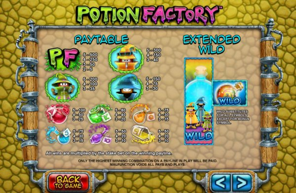 Potion Factory Slots Pay Table
