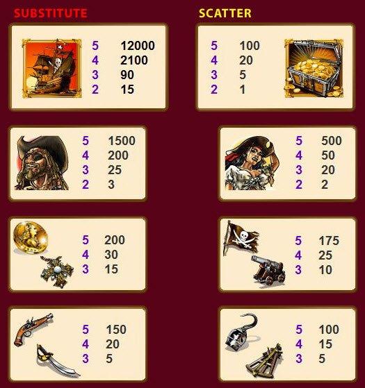 El Tesoro Pirata Slots - Play Free Casino Slots Online