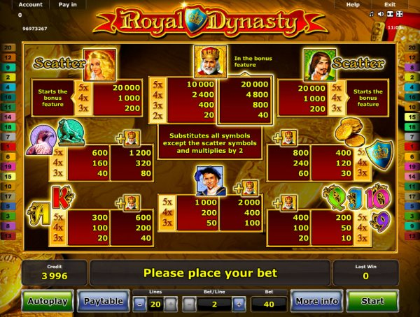 Royal Dynasty Slots Pay Table