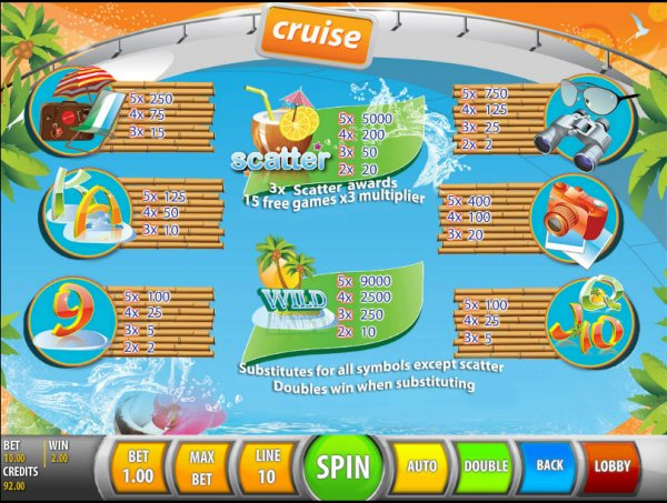 Cruise Slot Machine - Play this Game by SGS Universal Online