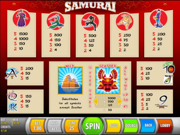Samurai Slot - Play the SGS Universal Casino Game for Free