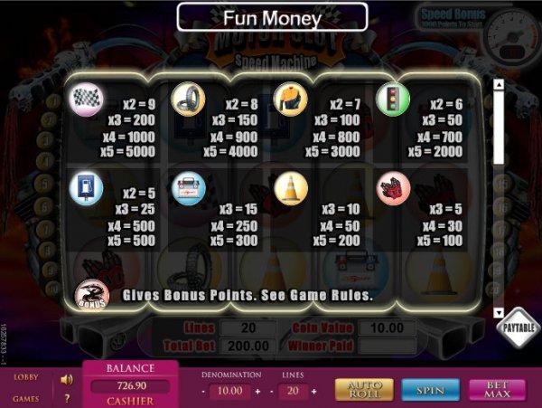 Motor slot speed machine for List of slot machines at motor city casino