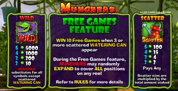 Munchers™ Slot Machine Game to Play Free in NextGen Gamings Online Casinos