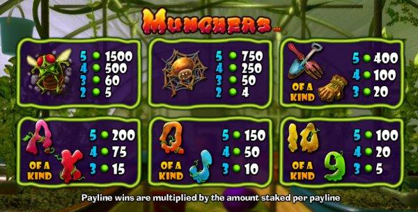 munchers casino