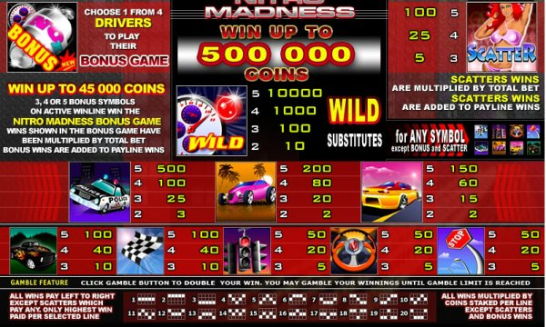 Nitro Madness Slots Review & Free Online Demo Game