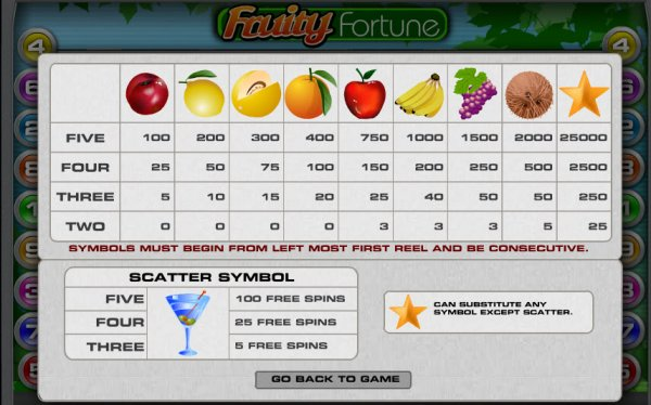 Fruity Fortune Slot Pay Table