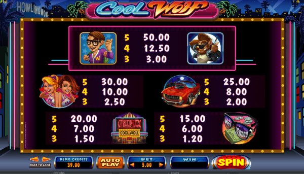 The picture shows you the paytable and winning combinations of the Cool Wolf online slot game