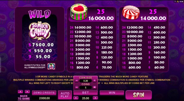 So Much Candy Slot Pay Table
