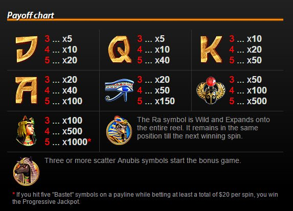 Gods Of Egypt Slot Pay Table