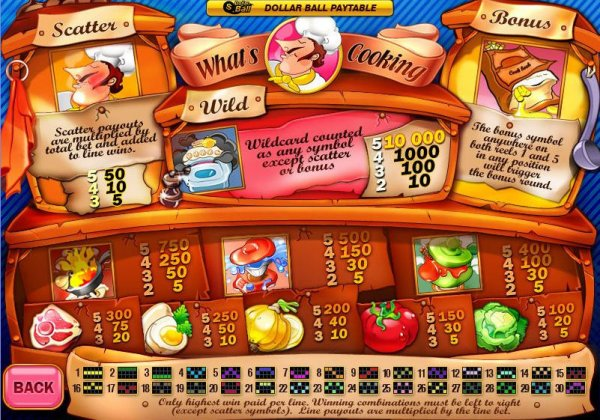 Play Whats Cooking Slots Online at Casino.com UK