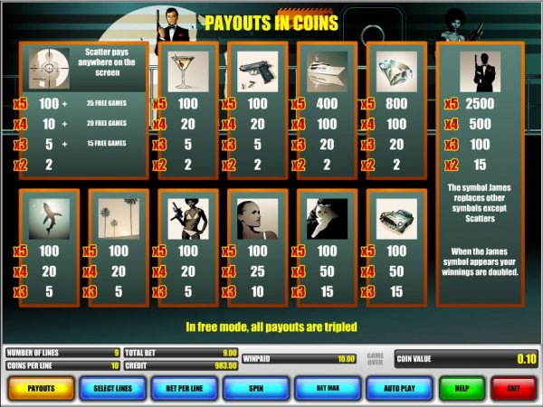 James Band Slot Machine Online ᐈ B3W™ Casino Slots