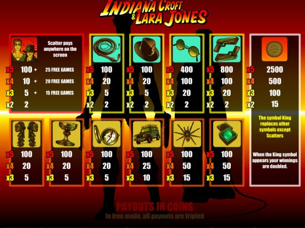 online casino games indiana jones schrift