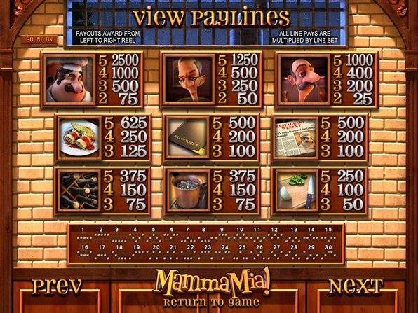 Mamma Mia Slots - Play Mamma Mia Slots for free